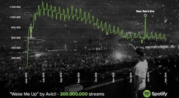 Avicii Wake Me Up Spotify 200 Millions Ecoutes