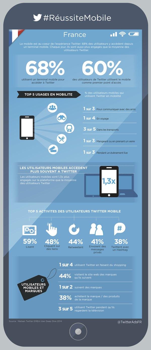 Twitter 68 Pourcents Utilisateurs Francais Mobiles