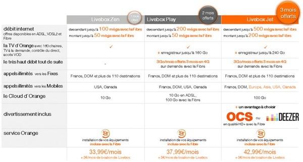 Nouvelles Offres Livebox Livebox Jet Fibre