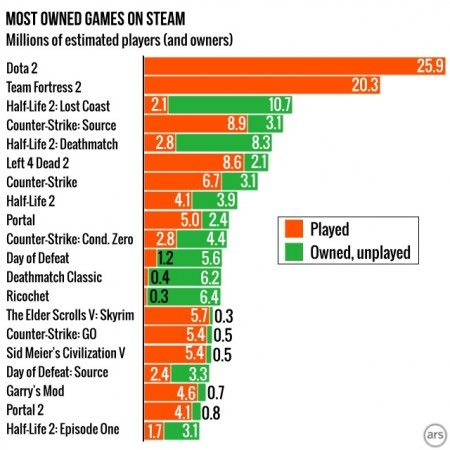Steam-taux d'usages