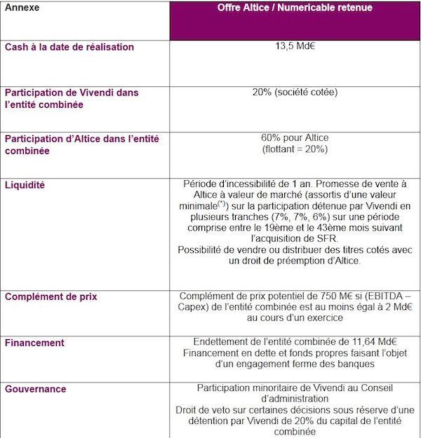 offre-finale-vivendi-numericable
