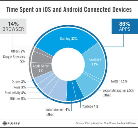 utilisation temps mobile