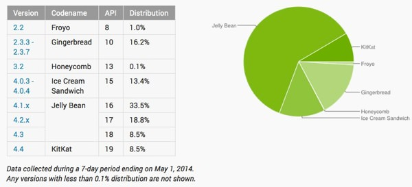 Fragmentation Android Donnes Mai 2014