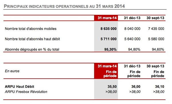 Free 1er Trimestre 2014