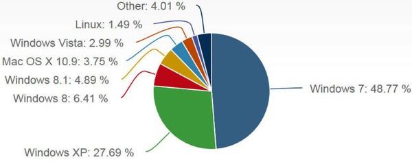 Parts de Marches Windows OS X avril 2014