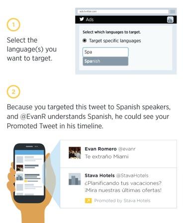 Twitter Publicite Langue Tweets Sponsorises