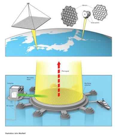 panneaux-solaires-spatiaux