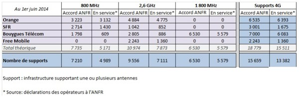 Antennes 4G ANFR 1er Juin 2014