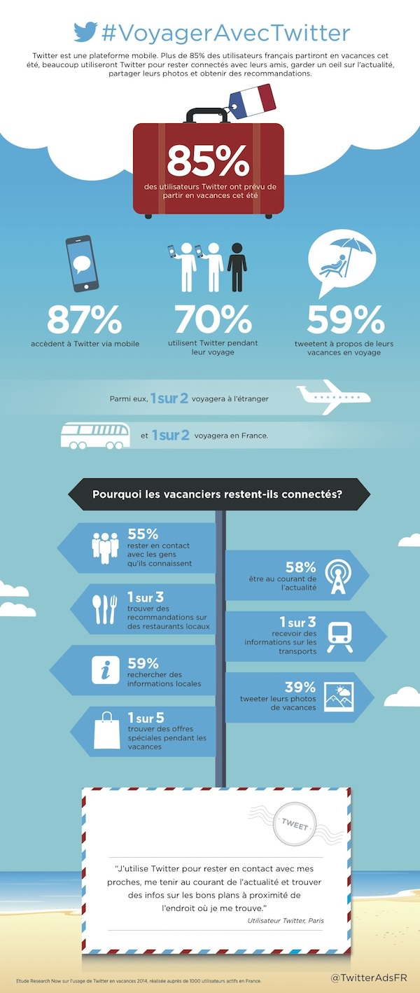 Infographie Twitter France Voyage