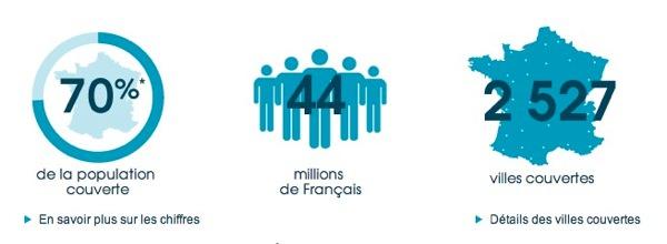 Bouygues Telecom 70 Pourcents 4G