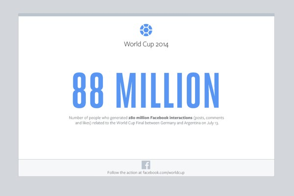 Facebook Finale Allemagne Argentine 88 Millions Interactions