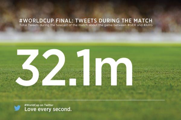 Finale Allemagne Argentine 32,1 Millions Tweets