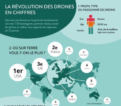 Graphique drone 1