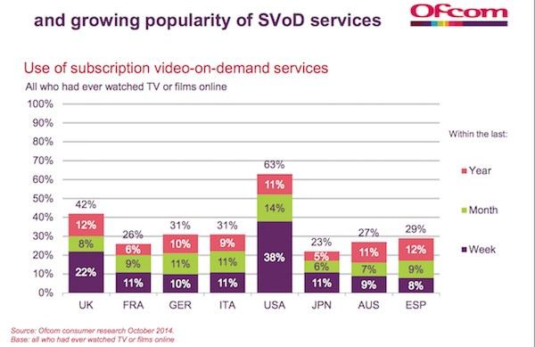 Video a la demande par abonnement sondage 2014
