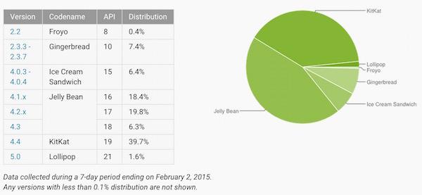 Distribution Android Fevrier 2015