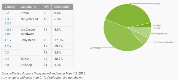 Fragmentation Android Mars 2015
