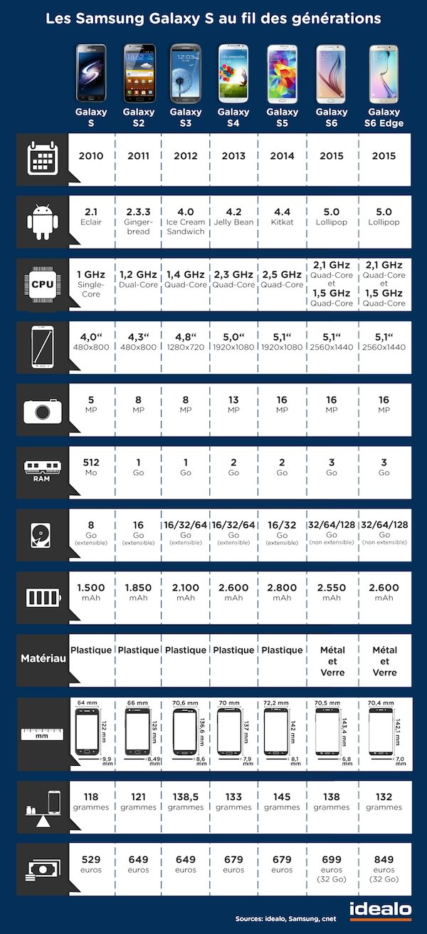 comparatif samsung galaxy