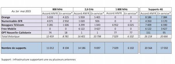Antennes 4G 1er Mai 2015