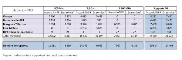 Antennes-4G-1er-Juin-2015