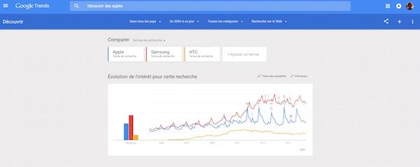 Google Tendances de Recherche Apple Samsung