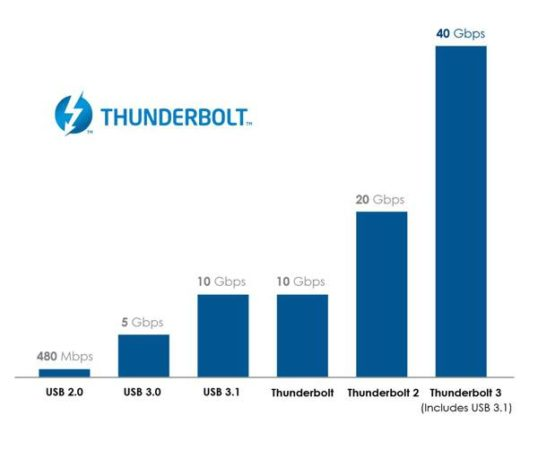 th_Thunderbolt_3_Graph_v2_cropped