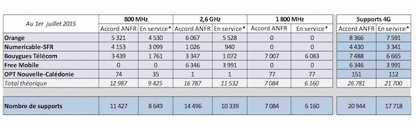 Antennes 4G 1er Juillet 2015