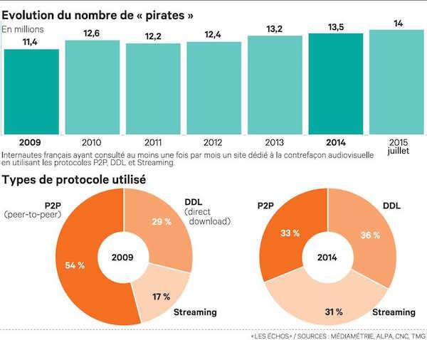 14 Millions Francais Telechargement Illegal