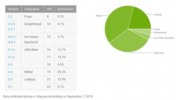 Fragmentation Android Septembre 2015
