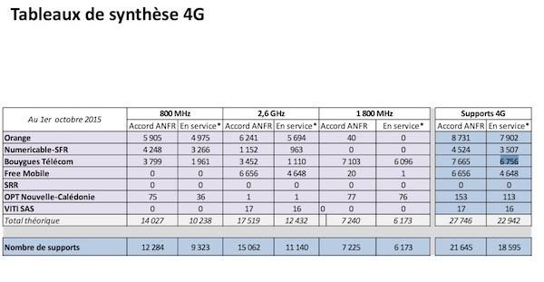 Antennes 4G 1er Octobre 2015
