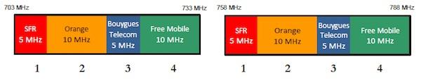 4G 700 MHz Orange SFR Bouygues Free Mobile