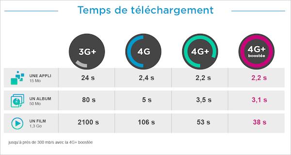 4G Plus Debit