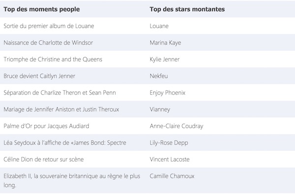 Bing Top Recherches 2015 2