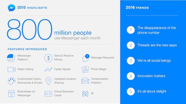 Facebook Messenger 800 Millions Utilisateurs