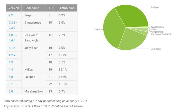 Fragmentation Android Janvier 2016