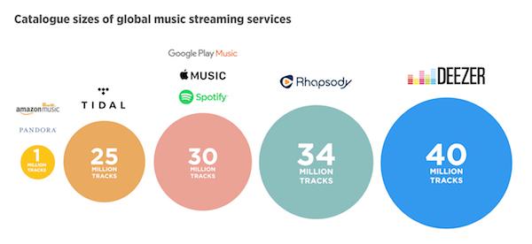 Nombre Musique Deezer Spotify Apple Music