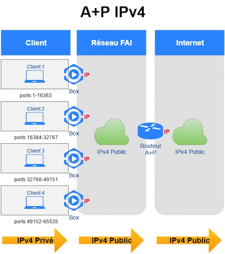 Adresse IP Partagee Plusieurs Utilisateurs Ports
