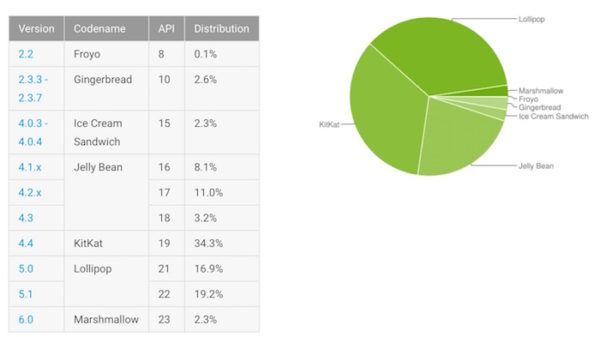 Android Fragmentation Mars 2016