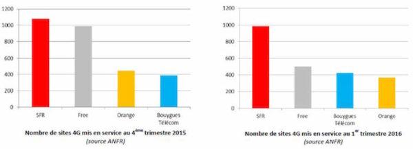 4G SFR 4e Trimestre 2015 1er Trimestre 2016
