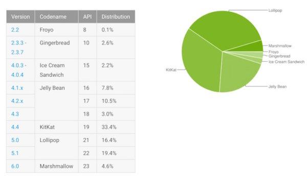 Fragmentation Android Avril 2016