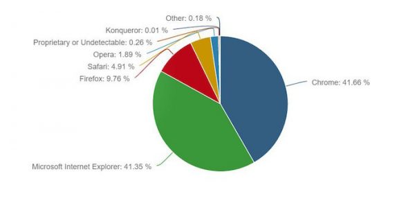 Navigateurs Chrome Devant Internet