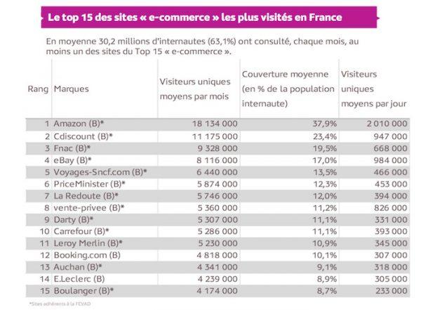 Sites Commercants Plus Visites France Debut 2016