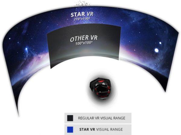 starVR specs