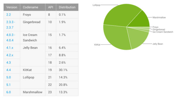 Fragmentation Android Juillet 2016