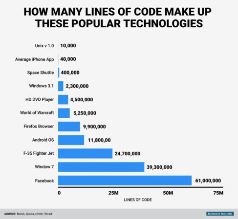 bi-graphics_millions-of-lines-of-code_all