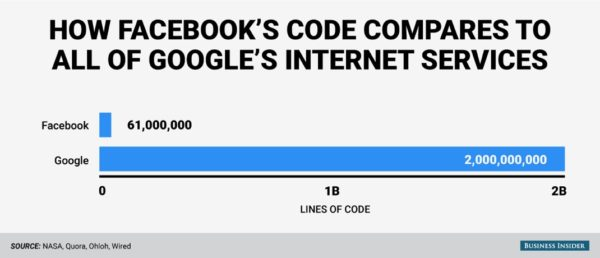 bi-graphics_millions-of-lines-of-code_google-v-fb