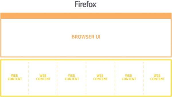 Firefox e10s Multi Processus