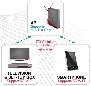 TDLS WiFi Certification Graphic 07 31 12