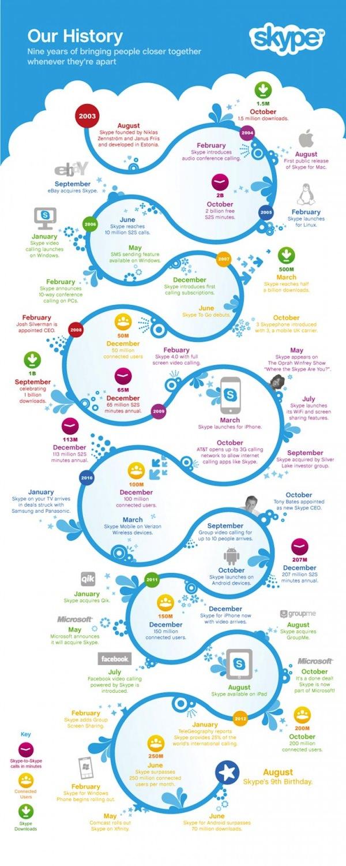 Infographie Skype
