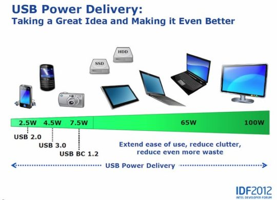intel-idf-2012-usb-power-delivery