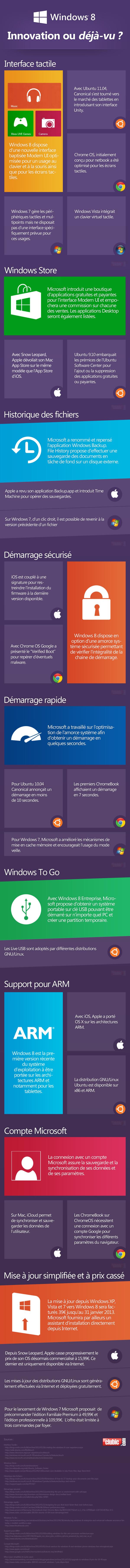 Infographie Windows 8